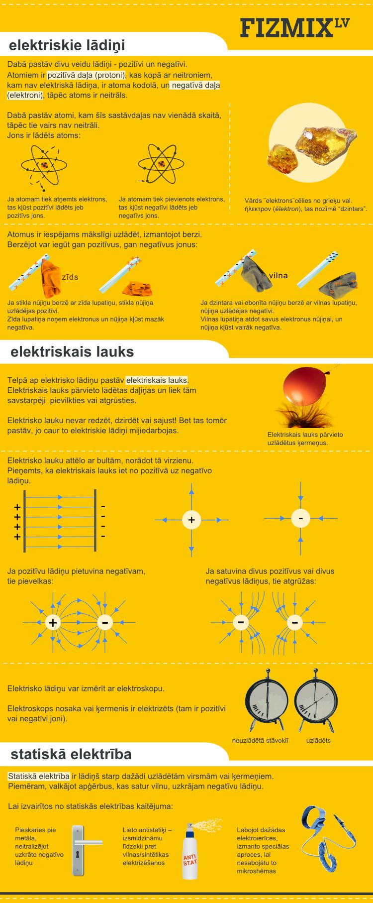 Elektriskie lādiņi
