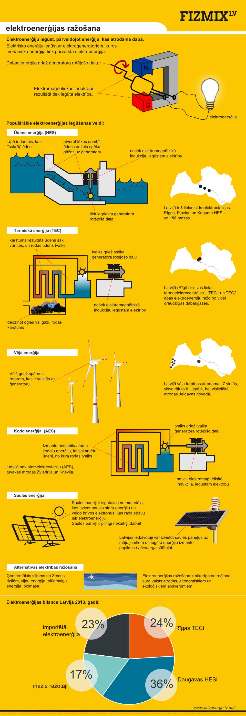 Elektroenerģijas ražošana