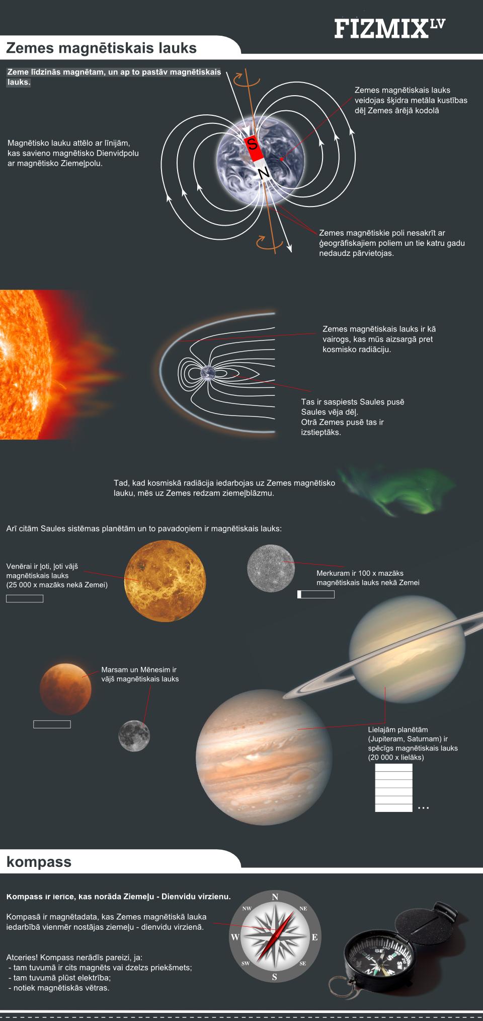 Zemes magnētiskais lauks