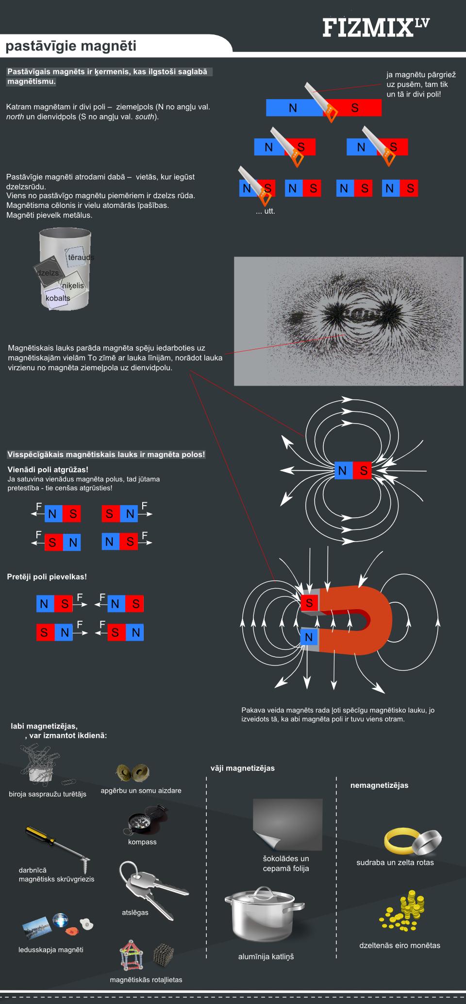 Pastāvīgie magnēti