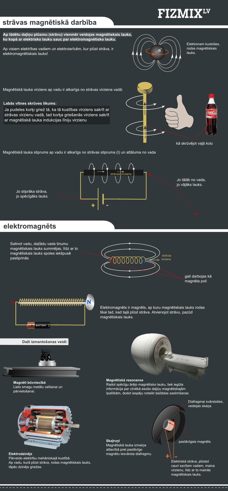 Elektromagnēts