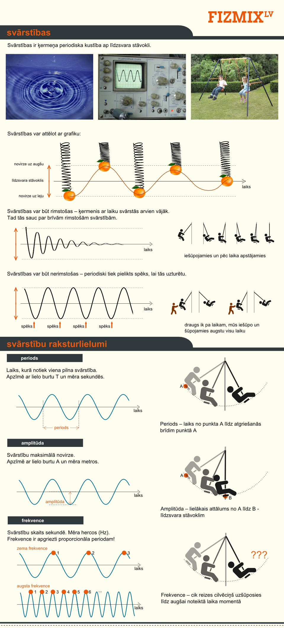 Svārstības - infografika