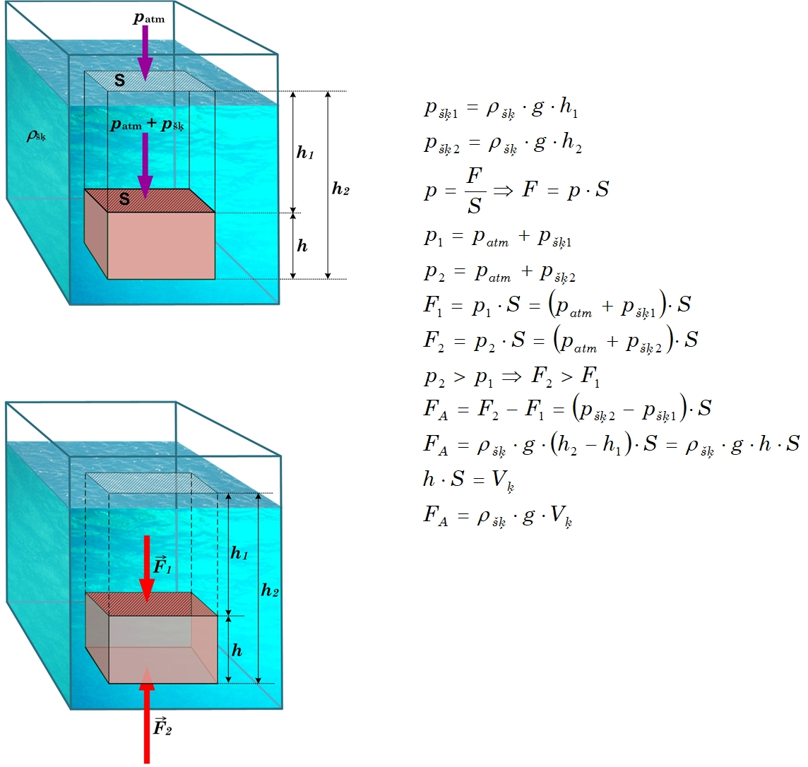 Arhimēda spēka aprēķins
