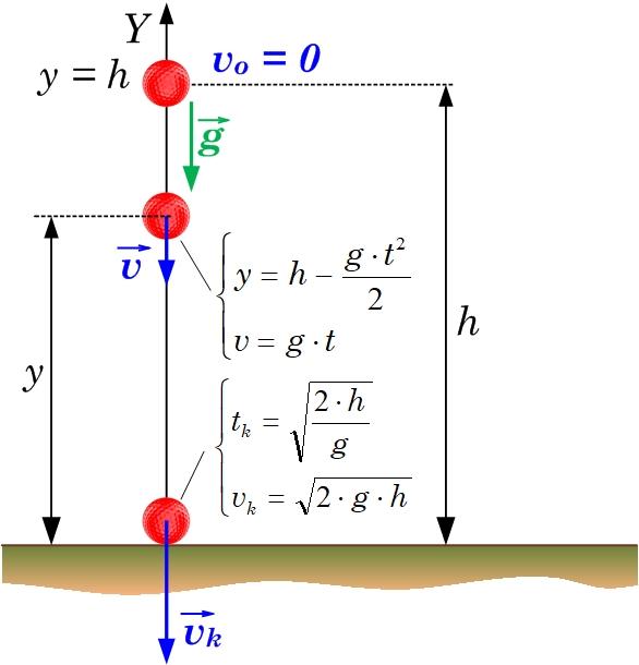 sakarības vertikālā kritienā